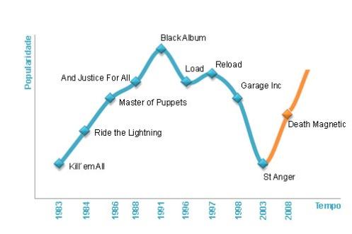 Curva de Maturidade da Música do Metallica